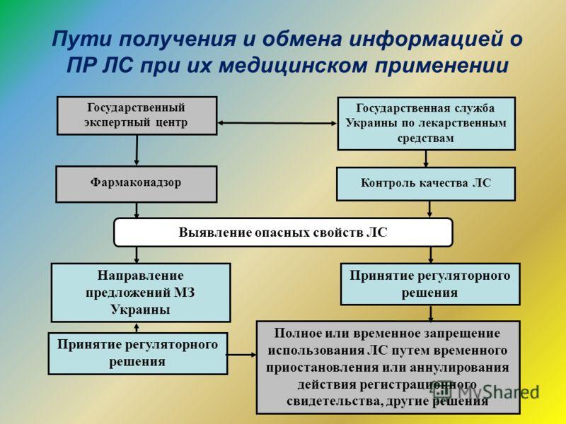 Государственная служба Украины по лекарственным средствам Контроль качества ЛС Государственный экспертный центр Фармаконадзор Выявление опасных свойств ЛС Принятие регуляторного решения Направление предложений МЗ Украины Принятие регуляторного решени