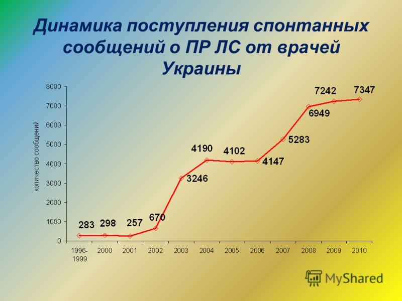 Динамика поступления спонтанных сообщений о ПР ЛС от врачей Украины