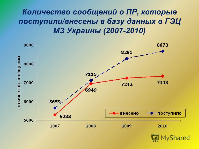 Количество сообщений о ПР, которые поступили/внесены в базу данных в ГЭЦ МЗ Украины (2007-2010)