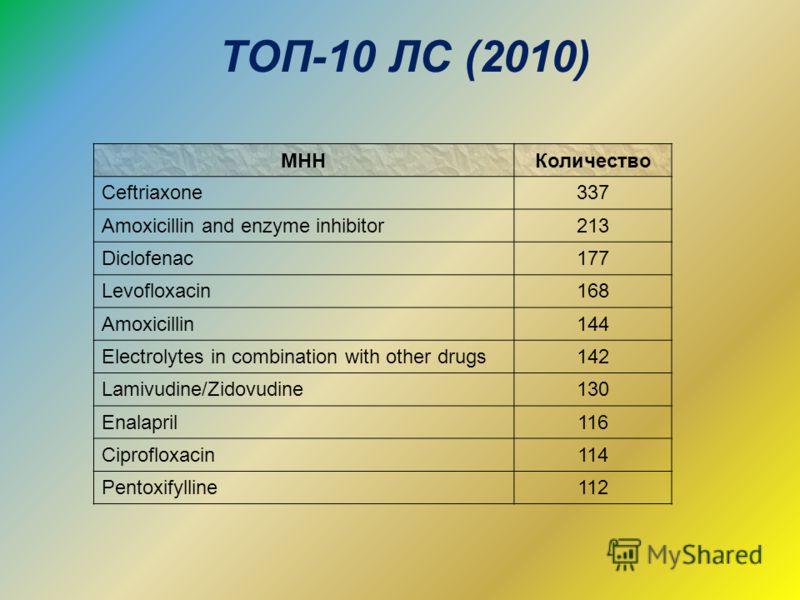 ТОП-10 ЛС (2010) МННКоличество Ceftriaxone337 Amoxicillin and enzyme inhibitor213 Diclofenac177 Levofloxacin168 Amoxicillin144 Electrolytes in combination with other drugs142 Lamivudine/Zidovudine130 Enalapril116 Ciprofloxacin114 Pentoxifylline112