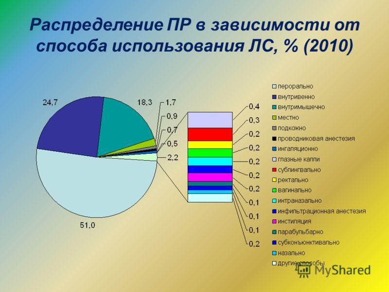 Распределение ПР в зависимости от способа использования ЛС, % (2010)