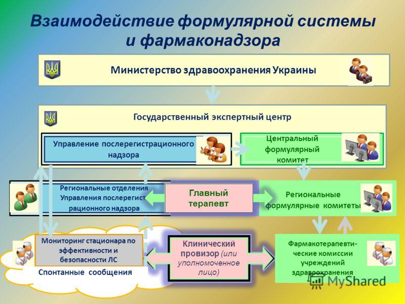 Взаимодействие формулярной системы и фармаконадзора Министерство здравоохранения Украины Государственный экспертный центр Управление послерегистрационного надзора Региональные отделения Управления послерегист- рационного надзора Центральный формулярн