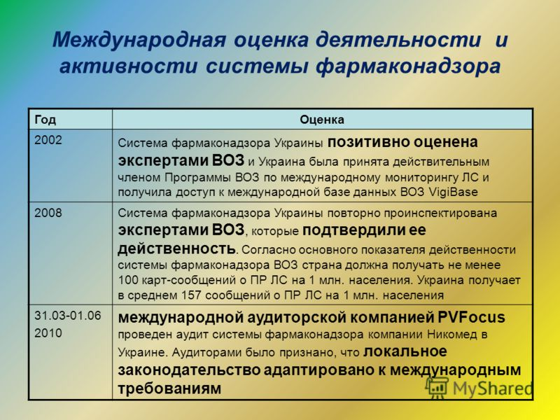Международная оценка деятельности и активности системы фармаконадзора ГодОценка 2002 Система фармаконадзора Украины позитивно оценена экспертами ВОЗ и Украина была принята действительным членом Программы ВОЗ по международному мониторингу ЛС и получил