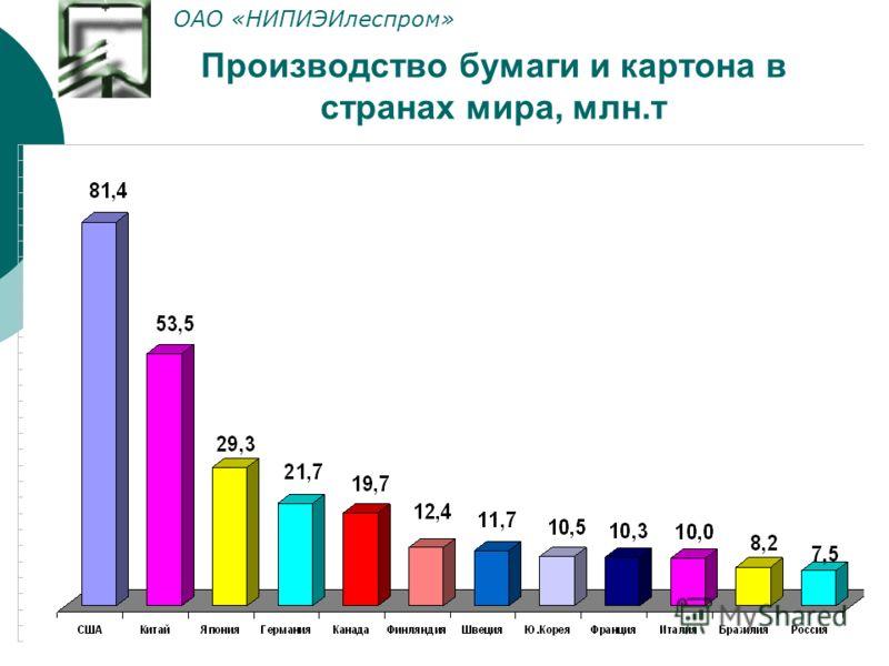 Производство бумаги и картона в странах мира, млн.т ОАО «НИПИЭИлеспром»