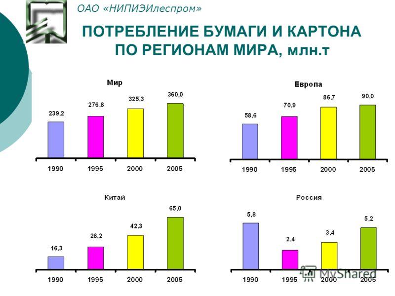 ПОТРЕБЛЕНИЕ БУМАГИ И КАРТОНА ПО РЕГИОНАМ МИРА, млн.т ОАО «НИПИЭИлеспром»