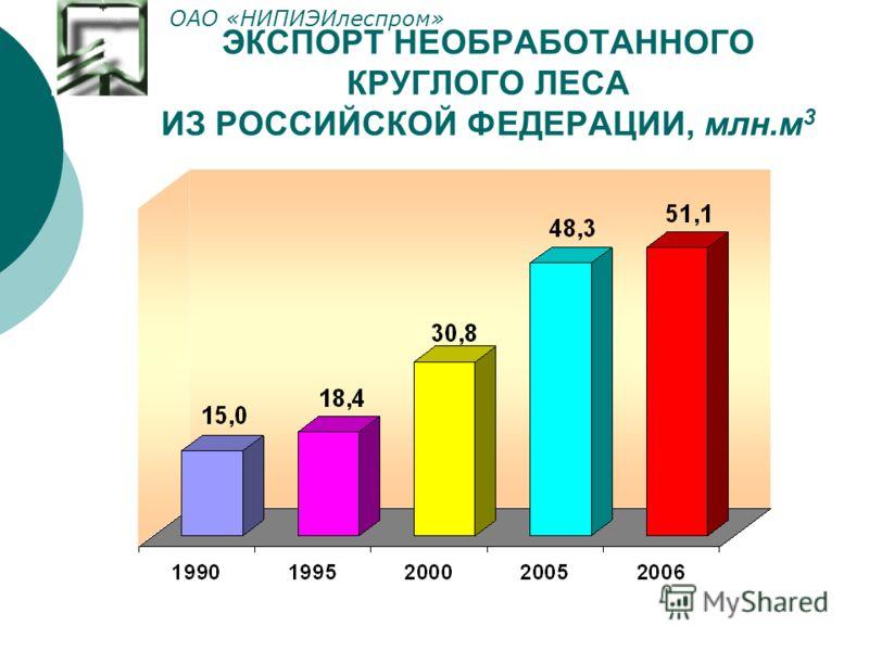 ЭКСПОРТ НЕОБРАБОТАННОГО КРУГЛОГО ЛЕСА ИЗ РОССИЙСКОЙ ФЕДЕРАЦИИ, млн.м 3 ОАО «НИПИЭИлеспром»