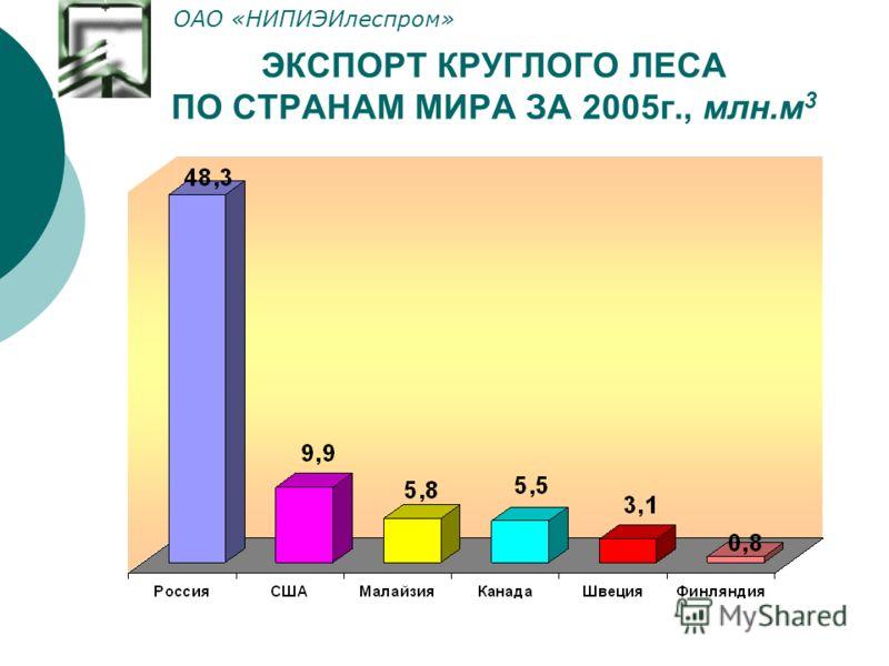 ЭКСПОРТ КРУГЛОГО ЛЕСА ПО СТРАНАМ МИРА ЗА 2005г., млн.м 3 ОАО «НИПИЭИлеспром»