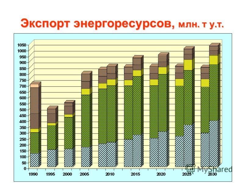 Экспорт энергоресурсов, млн. т у.т.