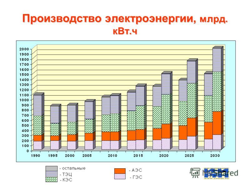 Производство электроэнергии, млрд. кВт.ч