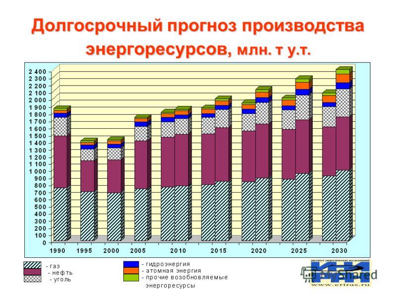 Долгосрочный прогноз производства энергоресурсов, млн. т у.т.