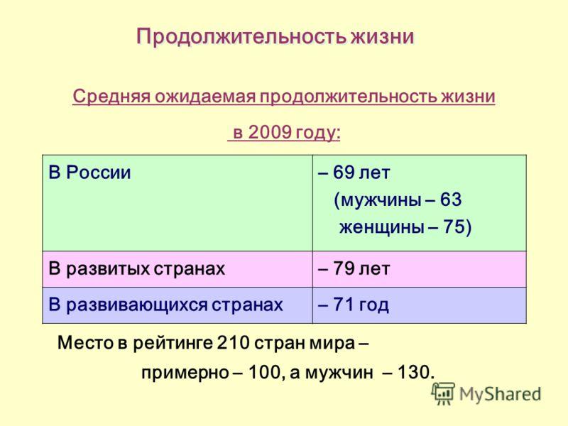 Продолжительность жизни Средняя ожидаемая продолжительность жизни в 2009 году: В России – 69 лет (мужчины – 63 женщины – 75) В развитых странах– 79 лет В развивающихся странах– 71 год Место в рейтинге 210 стран мира – примерно – 100, а мужчин – 130.
