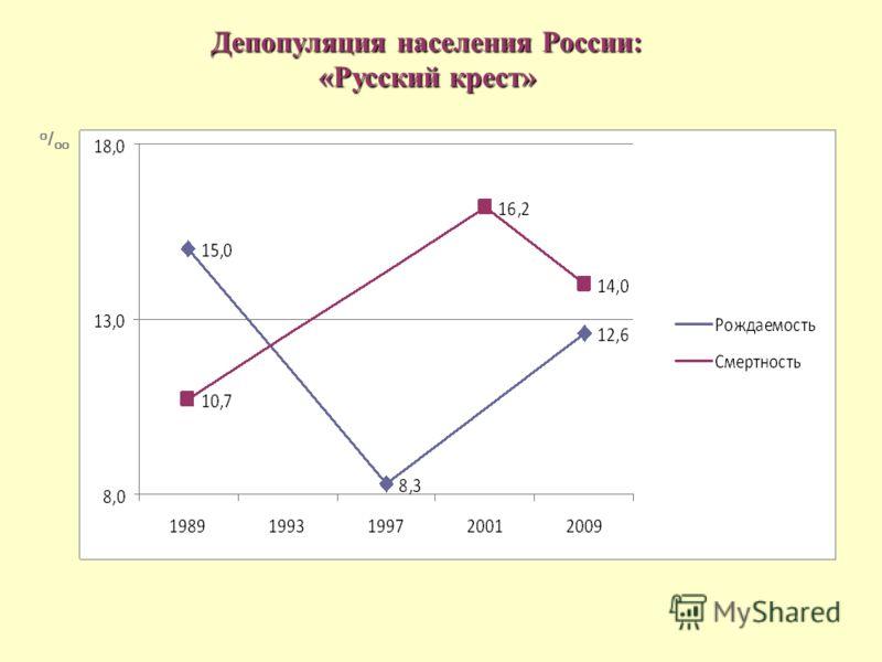 о / оо Депопуляция населения России: «Русский крест»
