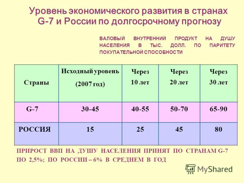 Уровень экономического развития в странах G-7 и России по долгосрочному прогнозу ВАЛОВЫЙ ВНУТРЕННИЙ ПРОДУКТ НА ДУШУ НАСЕЛЕНИЯ В ТЫС. ДОЛЛ. ПО ПАРИТЕТУ ПОКУПАТЕЛЬНОЙ СПОСОБНОСТИ Страны Исходный уровень (2007 год) Через 10 лет Через 20 лет Через 30 лет