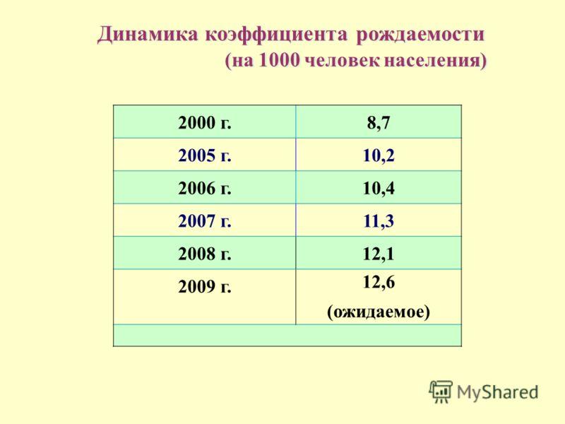 Динамика коэффициента рождаемости (на 1000 человек населения) 2000 г.8,7 2005 г.10,2 2006 г.10,4 2007 г.11,3 2008 г.12,1 2009 г. 12,6 (ожидаемое)