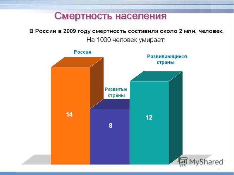 Смертность населения В России в 2007 году умерло 2 080 тыс. человек. На 1000 человек умирает: