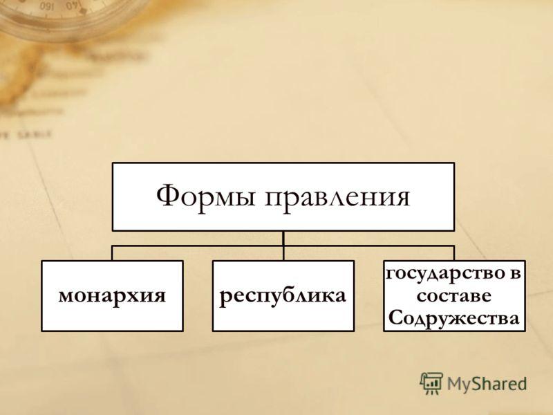 Формы правления монархияреспублика государство в составе Содружества