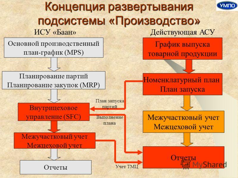 Концепция развертывания подсистемы «Производство» График выпуска товарной продукции Номенклатурный план План запуска Межучастковый учет Межцеховой учет Отчеты Основной производственный план-график (МРS) Планирование партий Планирование закупок (MRP)