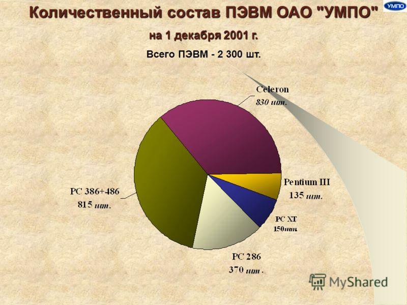 Количественный состав ПЭВМ ОАО УМПО на 1 декабря 2001 г. Всего ПЭВМ - 2 300 шт.