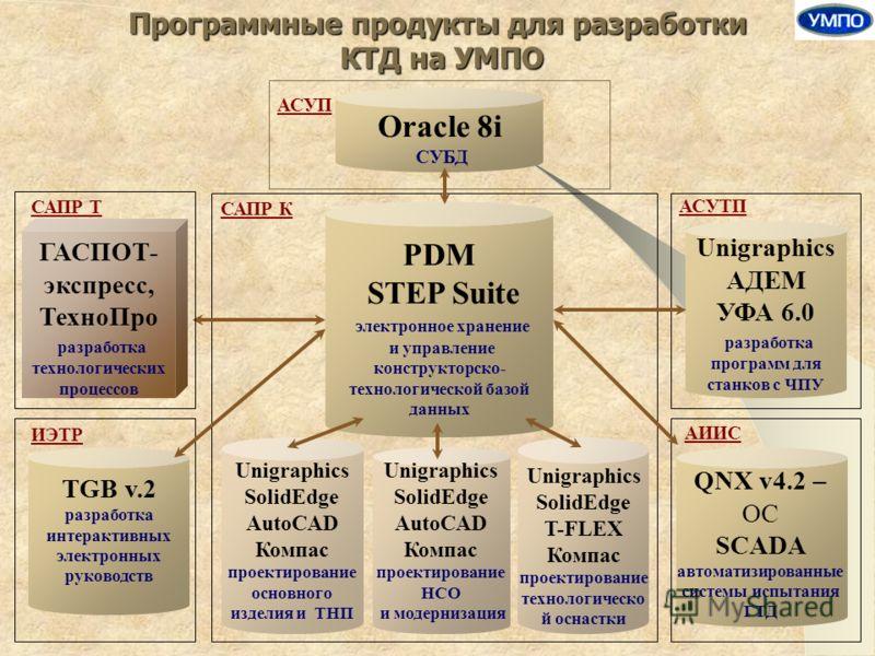 Oracle 8i СУБД АСУП САПР Т САПР К АСУТП Unigraphics АДЕМ УФА 6.0 разработка программ для станков с ЧПУ PDM STEP Suite электронное хранение и управление конструкторско- технологической базой данных АИИС QNX v4.2 – ОС SCADA автоматизированные системы и