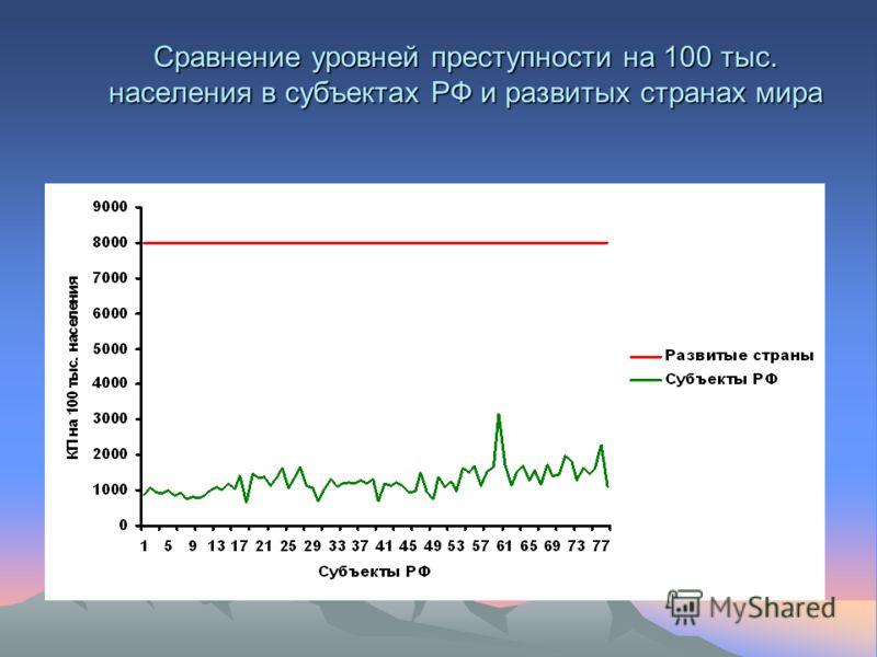 Cравнение уровней преступности на 100 тыс. населения в субъектах РФ и развитых странах мира
