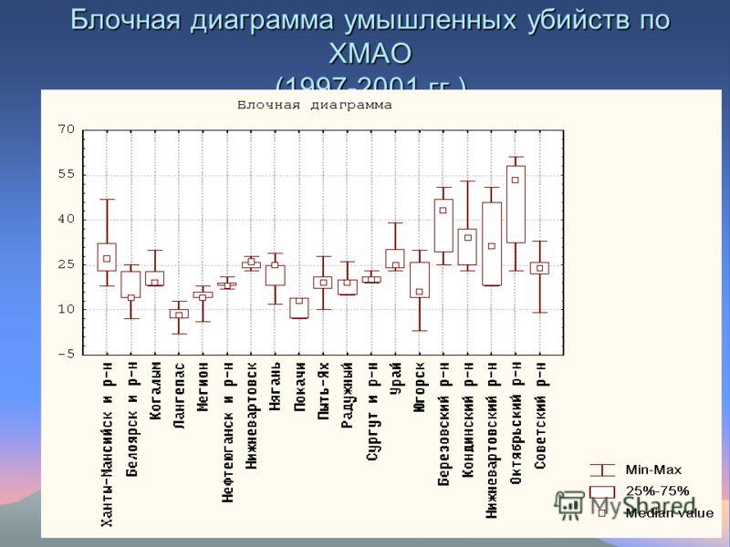 Блочная диаграмма умышленных убийств по ХМАО (1997-2001 гг.)