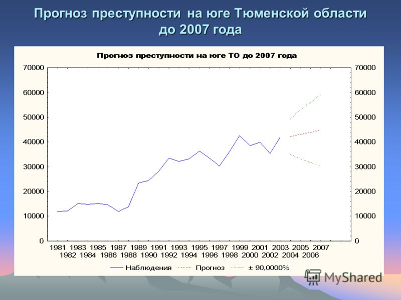 Прогноз преступности на юге Тюменской области до 2007 года
