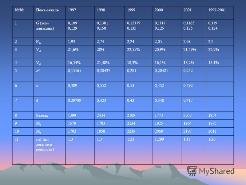 /Пока-затель199719981999200020011997-2001 1G (лок- ализации) 0,109 0,129 0,1381 0,158 0,12179 0,135 0,1117 0,125 0,1165 0,125 0,119 0,134 2КфКф 1,932,742,242,052,082,2 3V 21,6%28%22,55%20,9%21,49%22,9% 4VdVd 16,54%21,48%18,3%16,1%18,2%18,1% 5 2 0,151