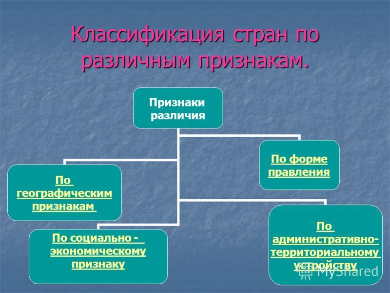 Классификация стран по различным признакам. Признаки различия По географическим признакам По социально - экономическому признаку По форме правления По административно- территориальному устройству
