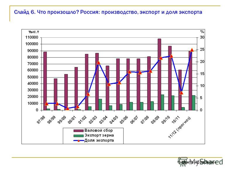 Слайд 6. Что произошло? Россия: производство, экспорт и доля экспорта © Центр «СовЭкон»