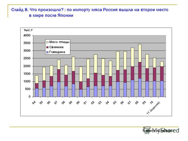 Слайд 8. Что произошло? : по импорту мяса Россия вышла на второе место в мире после Японии © Центр «СовЭкон»