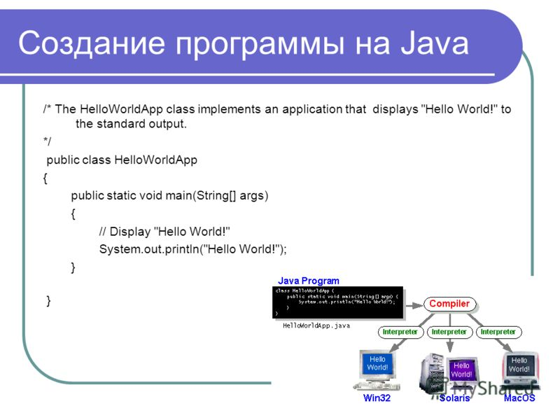 Создание программы на Java /* The HelloWorldApp class implements an application that displays