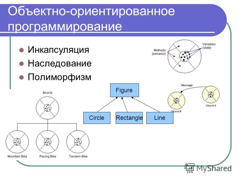 Объектно-ориентированное программирование Инкапсуляция Наследование Полиморфизм Figure CircleRectangleLine