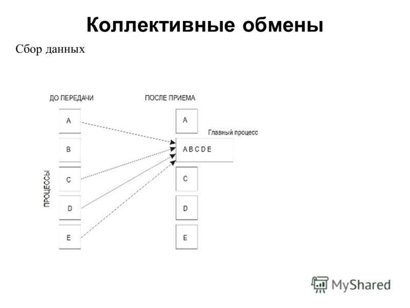 Коллективные обмены 2008 Сбор данных