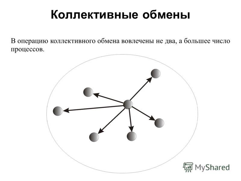 Коллективные обмены 2008 В операцию коллективного обмена вовлечены не два, а большее число процессов.