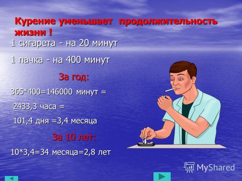 Курение уменьшает продолжительность жизни ! 1 сигарета - на 20 минут 1 пачка - на 400 минут За год: 365*400=146000 минут = 2433,3 часа = 2433,3 часа = 101,4 дня =3,4 месяца 101,4 дня =3,4 месяца За 10 лет: 10*3,4=34 месяца=2,8 лет
