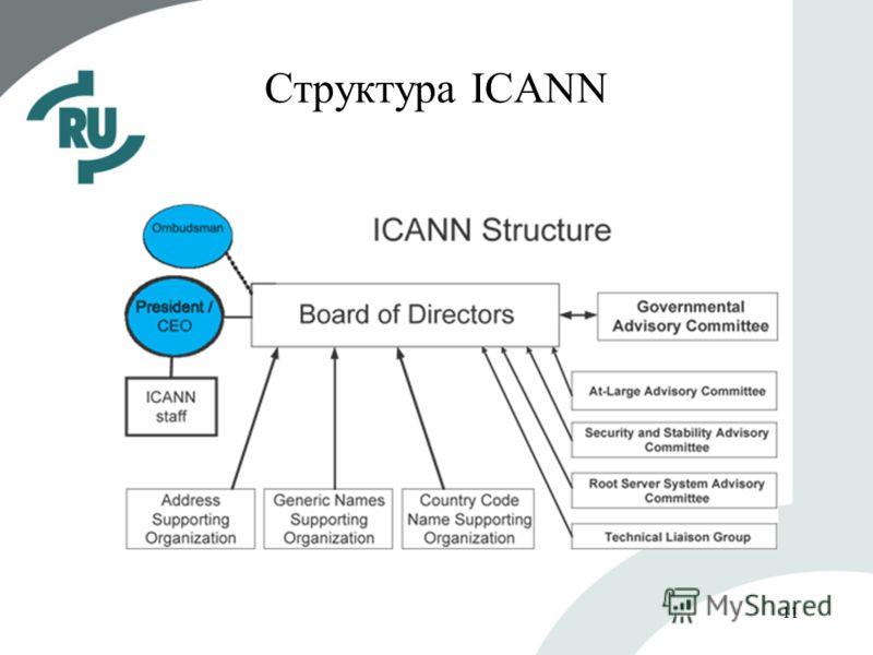 11 Структура ICANN