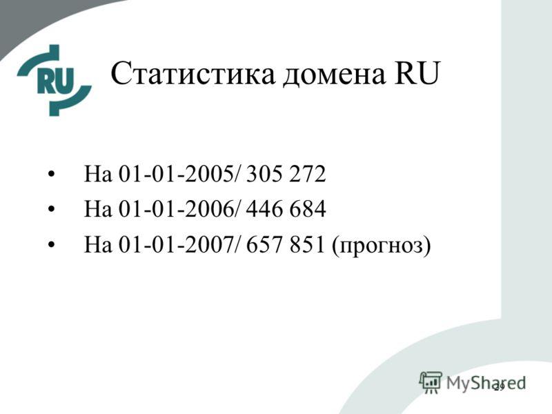 29 Статистика домена RU На 01-01-2005/ 305 272 На 01-01-2006/ 446 684 На 01-01-2007/ 657 851 (прогноз)