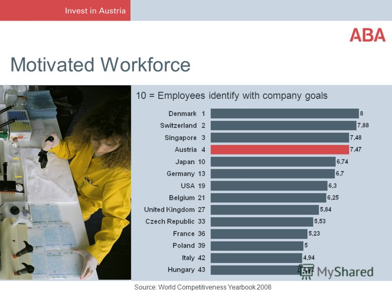 Motivated Workforce Source: World Competitiveness Yearbook 2008 10 = Employees identify with company goals