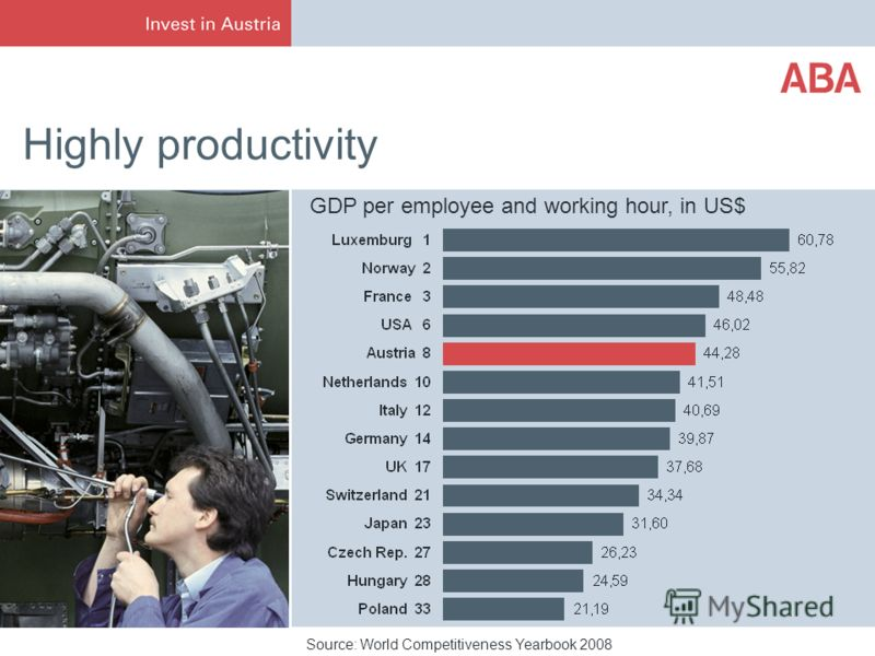 Highly productivity Source: World Competitiveness Yearbook 2008 GDP per employee and working hour, in US$