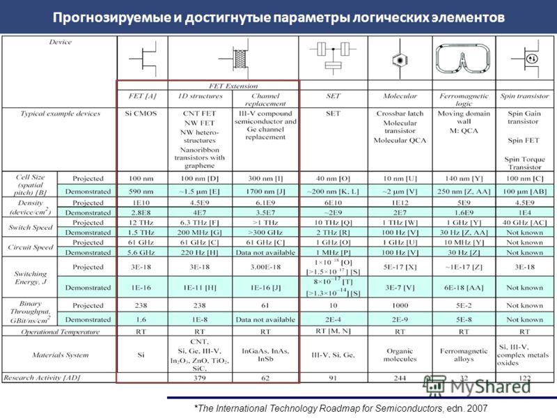 *The International Technology Roadmap for Semiconductors, edn. 2007 Прогнозируемые и достигнутые параметры логических элементов