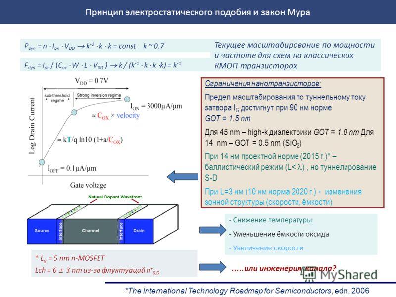 *The International Technology Roadmap for Semiconductors, edn. 2006 * L g = 5 nm n-MOSFET Lch = 6 3 nm из-за флуктуаций n + S,D - Снижение температуры - Уменьшение ёмкости оксида - Увеличение скорости.....или инженерия канала? P dyn = n I on V DD k -
