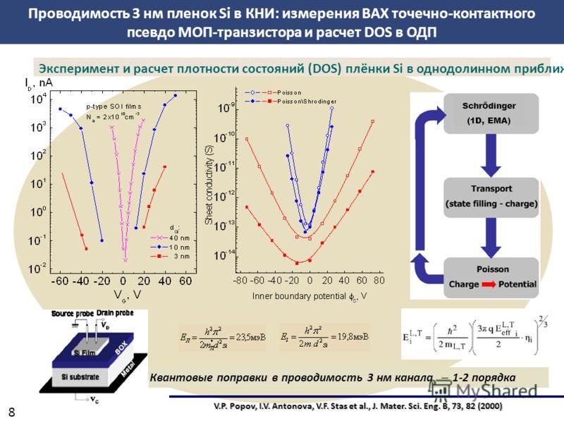 8 V.P. Popov, I.V. Antonova, V.F. Stas et al., J. Mater. Sci. Eng. B, 73, 82 (2000) Эксперимент и расчет плотности состояний (DOS) плёнки Si в однодолинном приближении Квантовые поправки в проводимость 3 нм канала 1-2 порядка Проводимость 3 нм пленок
