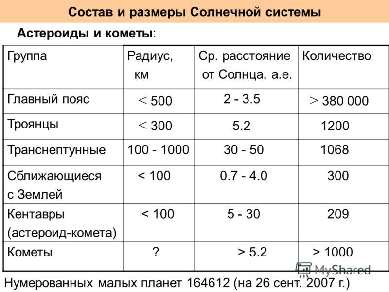Состав и размеры Солнечной системы Астероиды и кометы: ГруппаРадиус, км Ср. расстояние от Солнца, а.е. Количество Главный пояс < 500 2 - 3.5 > 380 000 Троянцы < 300 5.2 1200 Транснептунные100 - 1000 30 - 50 1068 Сближающиеся с Землей < 100 0.7 - 4.0