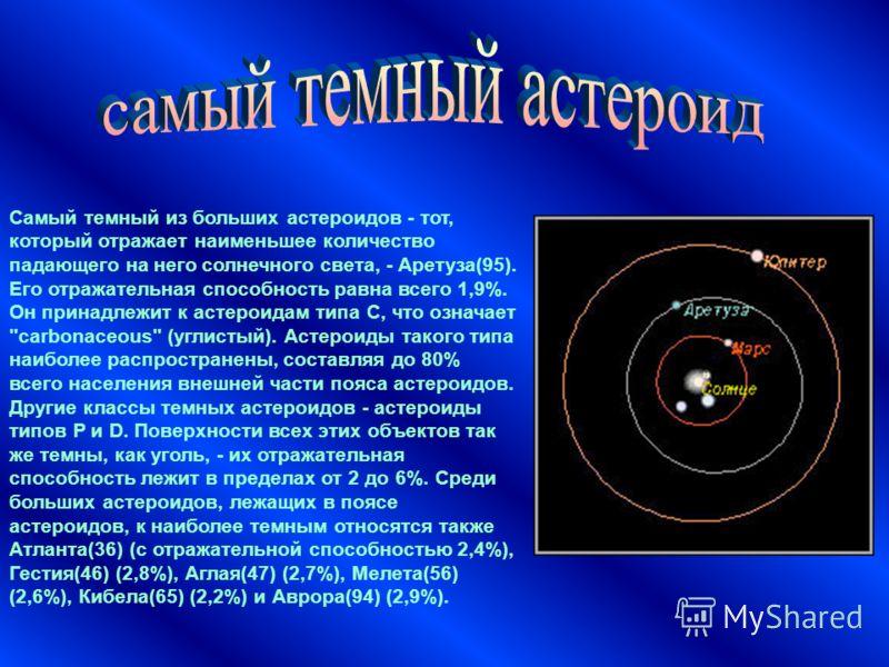 Самый темный из больших астероидов - тот, который отражает наименьшее количество падающего на него солнечного света, - Аретуза(95). Его отражательная способность равна всего 1,9%. Он принадлежит к астероидам типа C, что означает