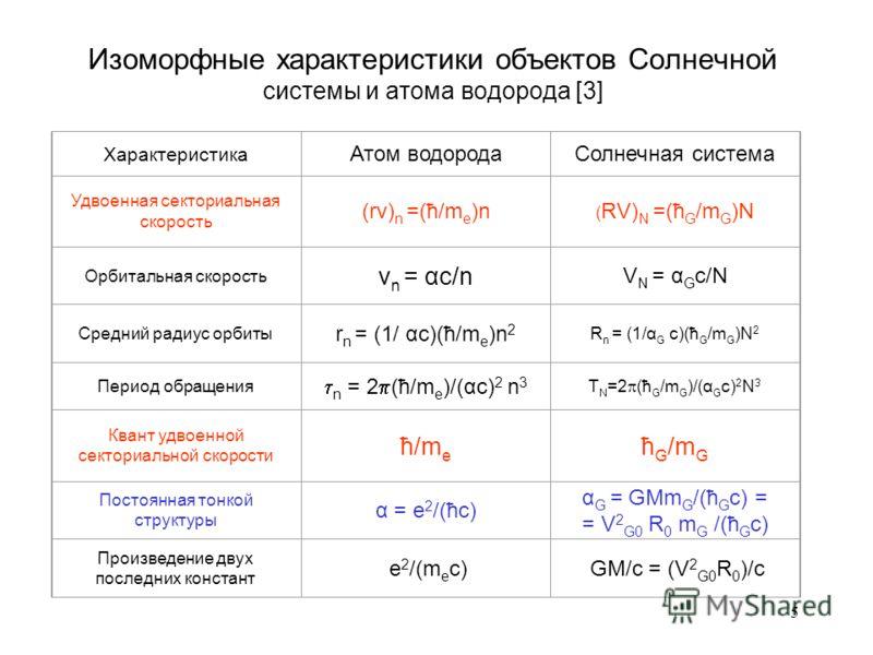 5 Изоморфные характеристики объектов Солнечной системы и атома водорода [3] Характеристика Атом водородаСолнечная система Удвоенная секториальная скорость (rv) n =(ћ/m e )n ( RV) N =(ћ G /m G )N Орбитальная скорость v n = αc/n V N = α G c/N Средний р