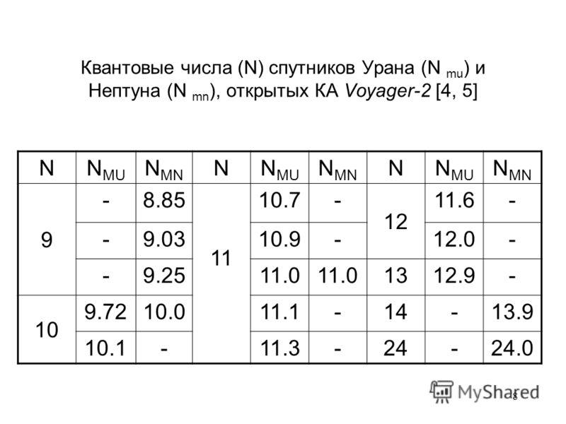 8 Квантовые числа (N) спутников Урана (N mu ) и Нептуна (N mn ), открытых КА Voyager-2 [4, 5] NN MU N MN NN MU N MN NN MU N MN 9 -8.85 11 10.7- 12 11.6- -9.0310.9-12.0- -9.2511.0 1312.9- 10 9.7210.011.1-14-13.9 10.1-11.3-24-24.0