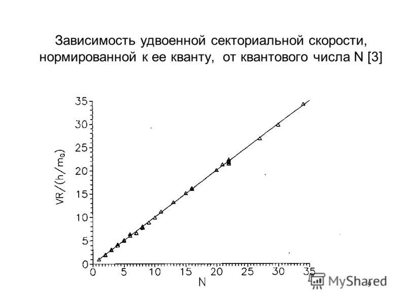 9 Зависимость удвоенной секториальной скорости, нормированной к ее кванту, от квантового числа N [3]