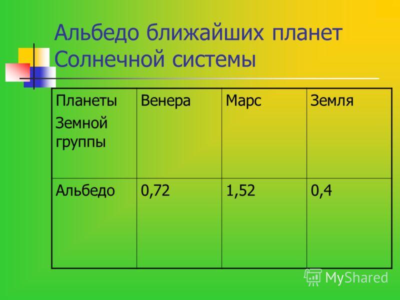 Альбедо ближайших планет Солнечной системы Планеты Земной группы ВенераМарсЗемля Альбедо0,721,520,4