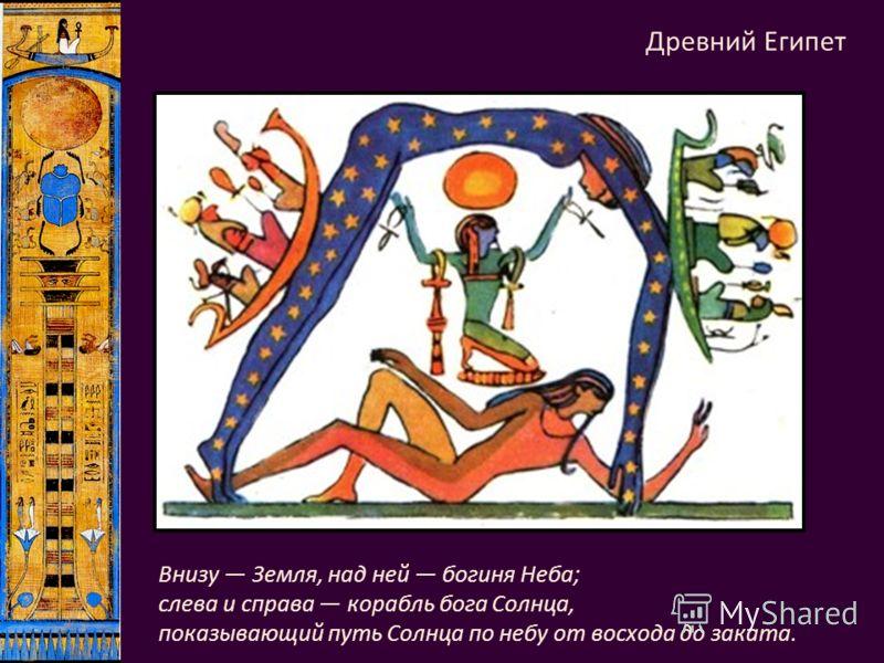 Внизу Земля, над ней богиня Неба; слева и справа корабль бога Солнца, показывающий путь Солнца по небу от восхода до заката. Древний Египет