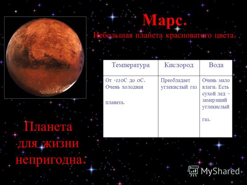 Марс. Небольшая планета красноватого цвета. ТемператураКислородВода От -110 С до 0 С. Очень холодная планета. Преобладает углекислый газ Очень мало влаги. Есть сухой лед – замерзший углекислый газ. Планета для жизни непригодна.